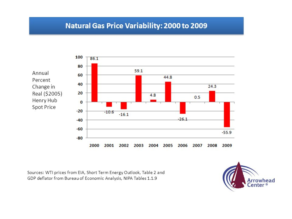 Natural Gas Price Variability: 2000 to 2009 Annual Percent Change in Real ($2005) Henry Hub Spot Price Sources: WTI prices from EIA, Short Term Energy