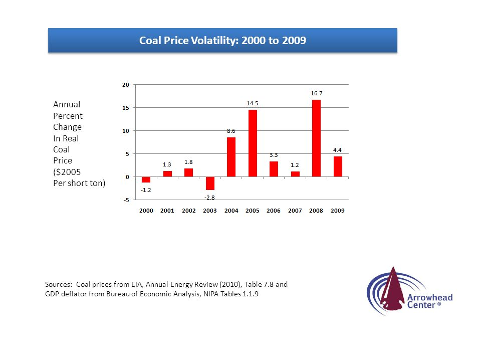 Coal Price Volatility: 2000 to 2009 Annual Percent Change In Real Coal Price ($2005 Per short ton) Sources: Coal prices from EIA, Annual Energy Review