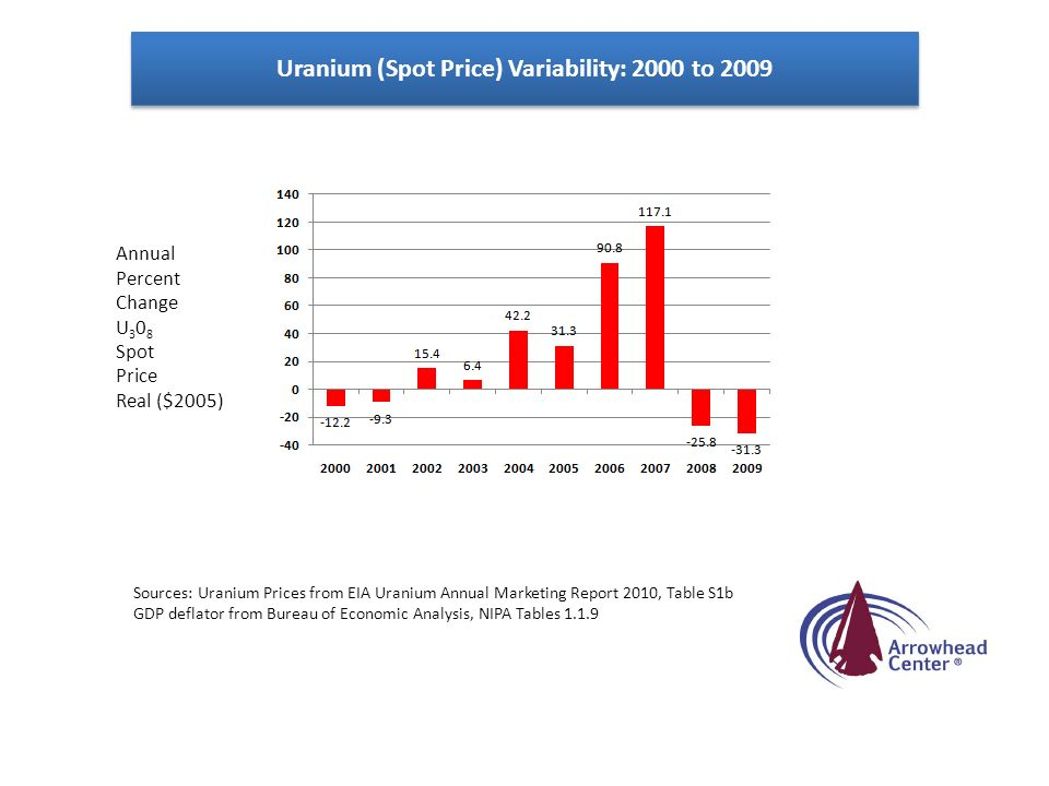 Uranium (Spot Price) Variability: 2000 to 2009 Annual Percent Change U Spot Price Real ($2005) Sources: Uranium Prices from EIA Uranium Annual Marketing Report 2010, Table S1b GDP deflator from Bureau of Economic Analysis, NIPA Tables 1.1.9
