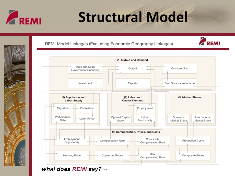 what does REMI say? sm Structural Model