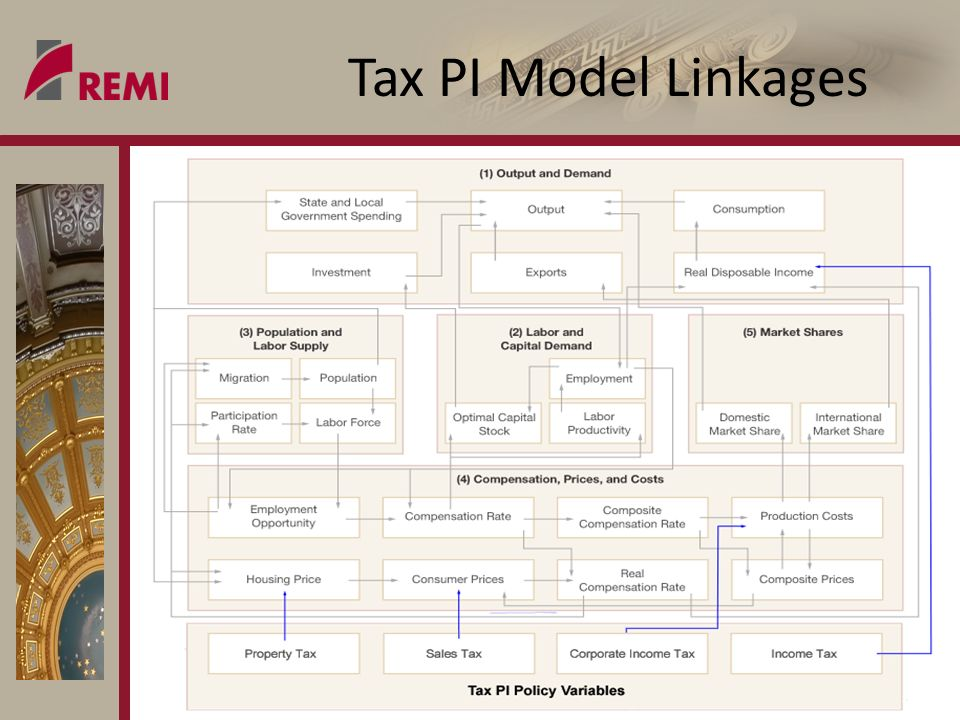 what does REMI say sm Tax PI Model Linkages