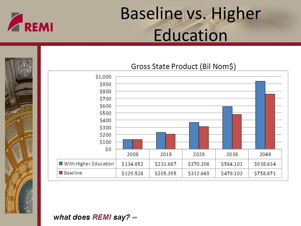 what does REMI say sm Baseline vs. Higher Education Gross State Product (Bil Nom$)