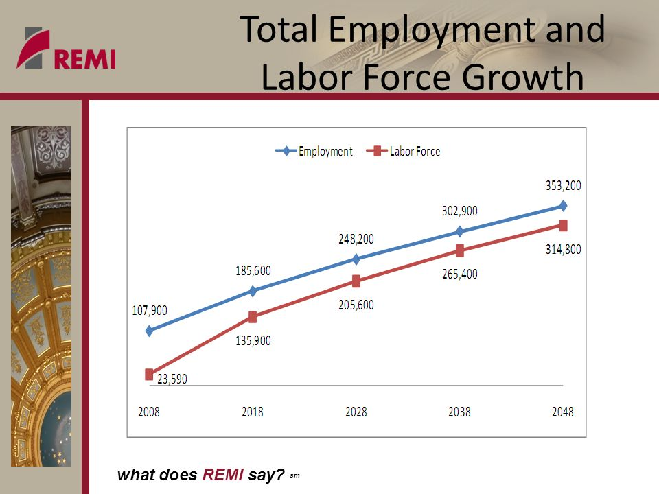 what does REMI say sm Total Employment and Labor Force Growth