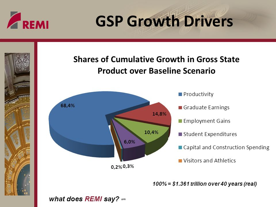what does REMI say sm GSP Growth Drivers 100% = $1.361 trillion over 40 years (real)