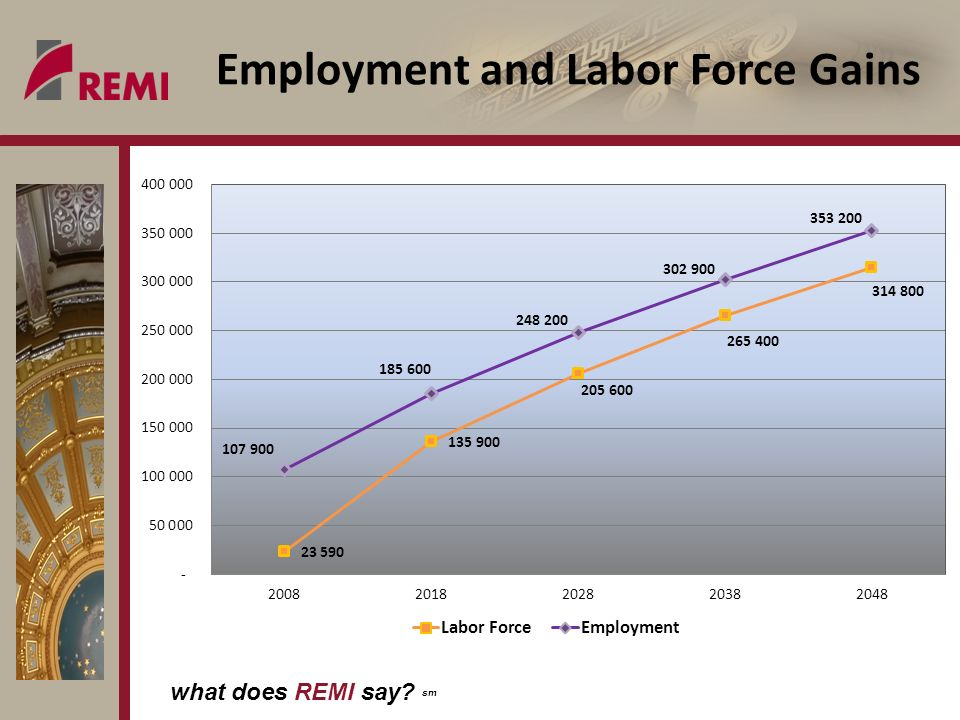 what does REMI say sm Employment and Labor Force Gains