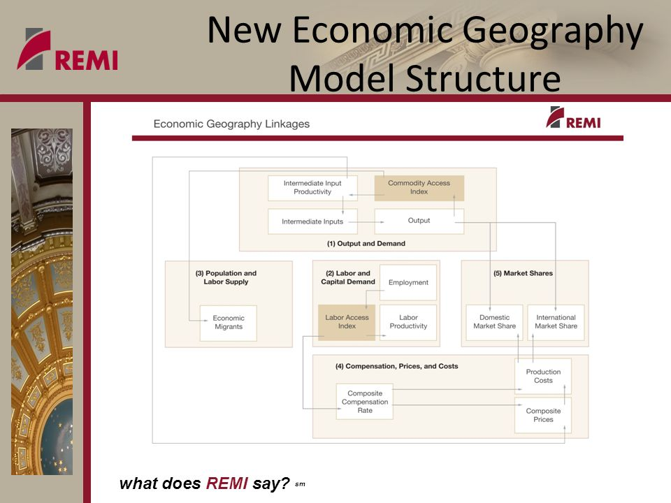 what does REMI say? sm New Economic Geography Model Structure