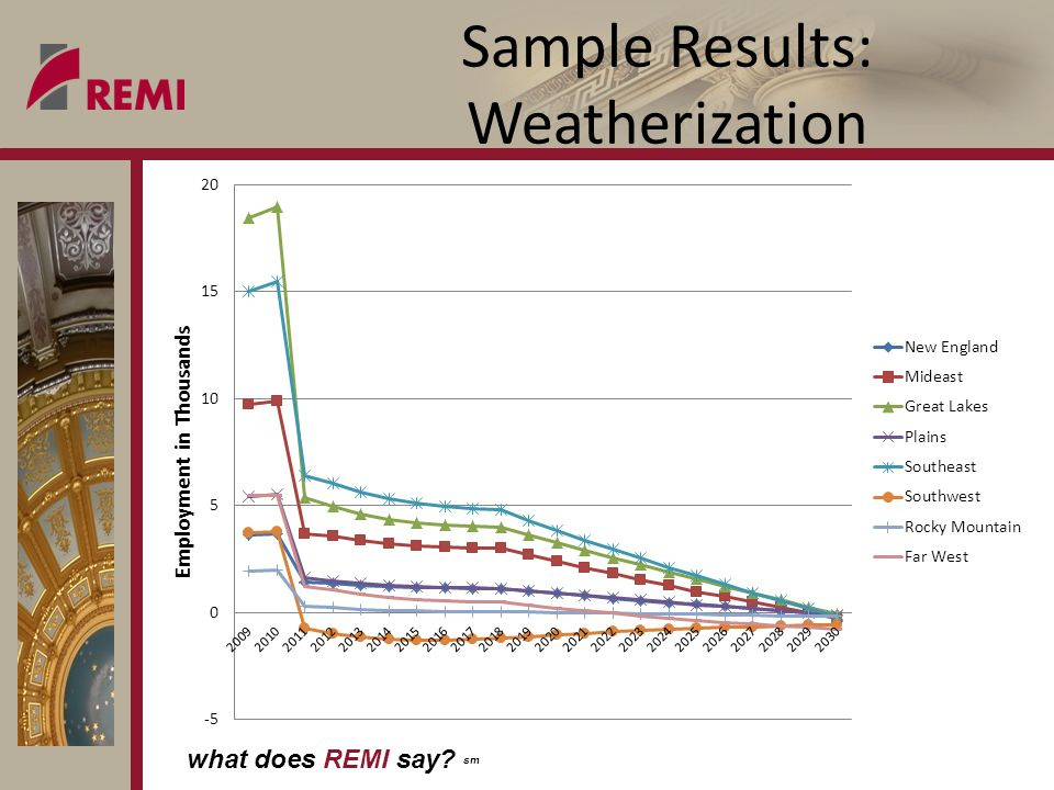 what does REMI say? sm Sample Results: Weatherization