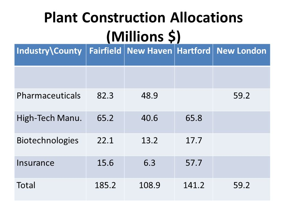 Plant Construction Allocations (Millions $) Industry\CountyFairfieldNew HavenHartfordNew London Pharmaceuticals High-Tech Manu Biotechnologies Insurance Total