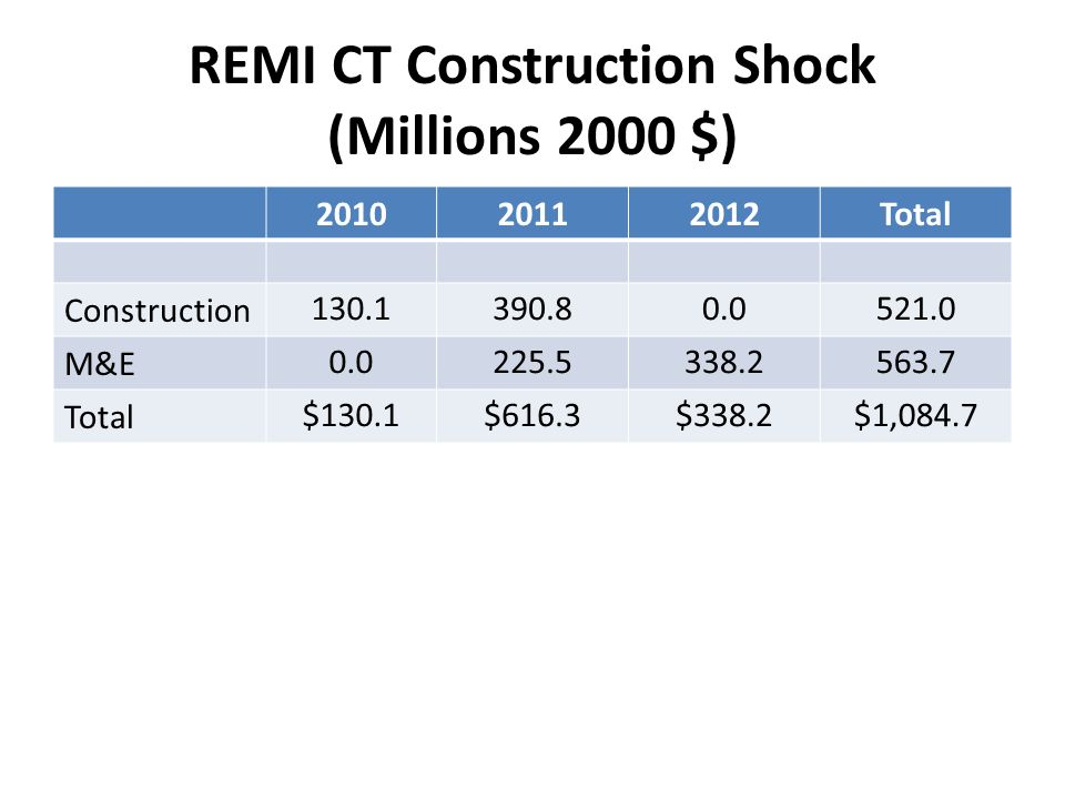 REMI CT Construction Shock (Millions 2000 $) Total Construction M&E Total $130.1$616.3$338.2$1,084.7