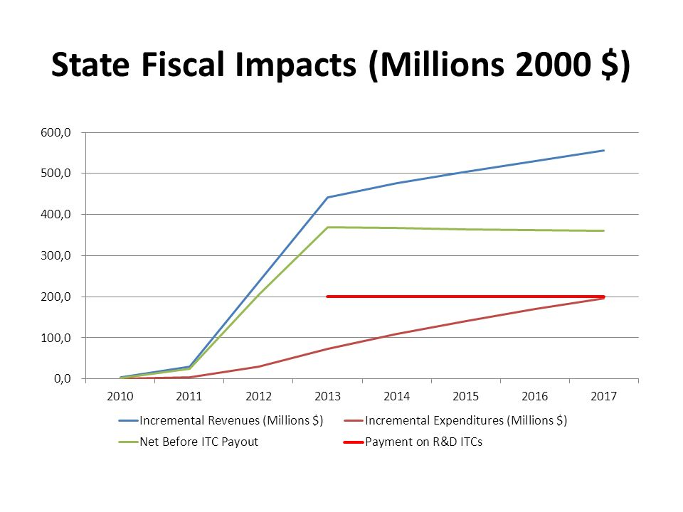 State Fiscal Impacts (Millions 2000 $)