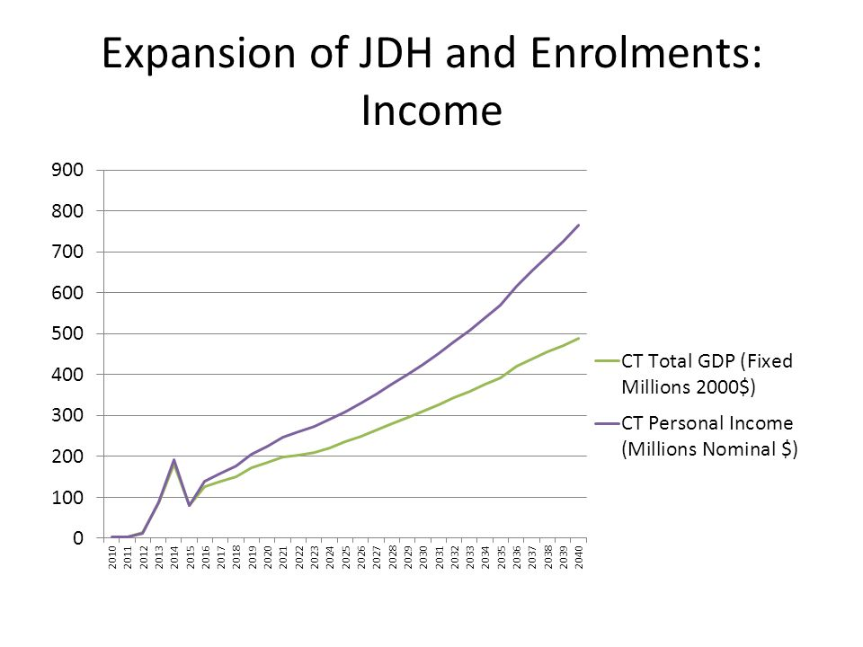 Expansion of JDH and Enrolments: Income