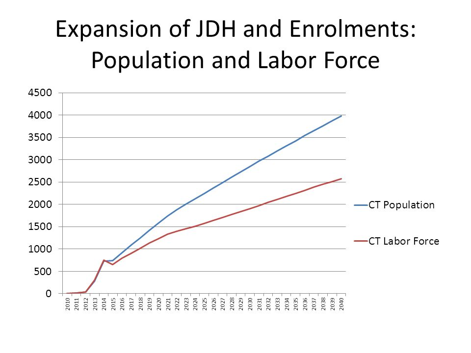 Expansion of JDH and Enrolments: Population and Labor Force