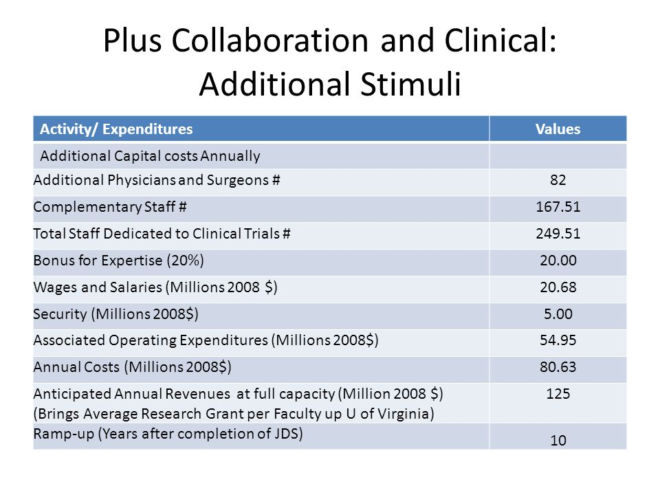 Plus Collaboration and Clinical: Additional Stimuli Activity/ ExpendituresValues Additional Capital costs Annually Additional Physicians and Surgeons #82 Complementary Staff #167.51 Total Staff Dedicated to Clinical Trials #249.51 Bonus for Expertise (20%)20.00 Wages and Salaries (Millions 2008 $)20.68 Security (Millions 2008$)5.00 Associated Operating Expenditures (Millions 2008$)54.95 Annual Costs (Millions 2008$)80.63 Anticipated Annual Revenues at full capacity (Million 2008 $) (Brings Average Research Grant per Faculty up U of Virginia) 125 Ramp-up (Years after completion of JDS) 10