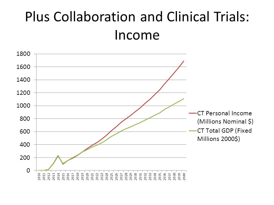Plus Collaboration and Clinical Trials: Income