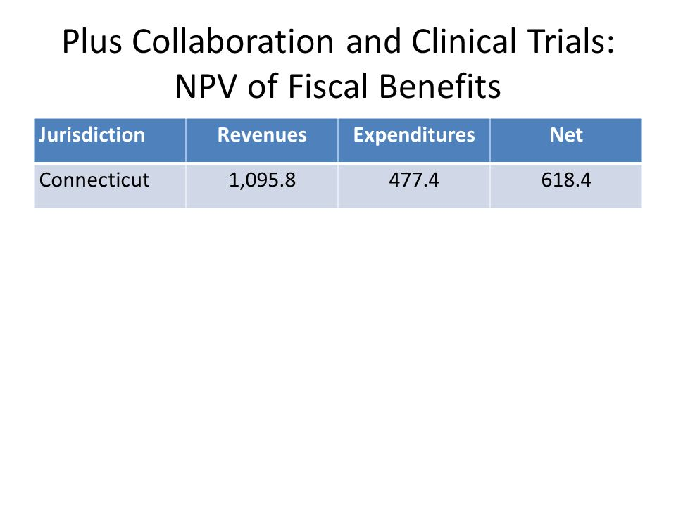 Plus Collaboration and Clinical Trials: NPV of Fiscal Benefits JurisdictionRevenuesExpendituresNet Connecticut1,095.8477.4618.4