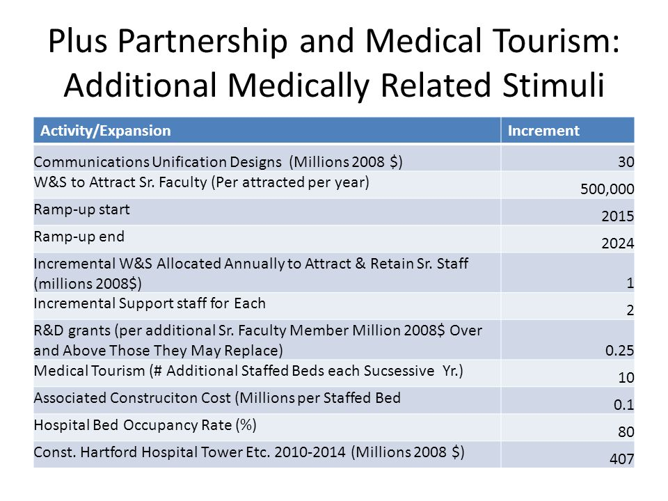 Plus Partnership and Medical Tourism: Additional Medically Related Stimuli Activity/ExpansionIncrement Communications Unification Designs (Millions 2008 $)30 W&S to Attract Sr.
