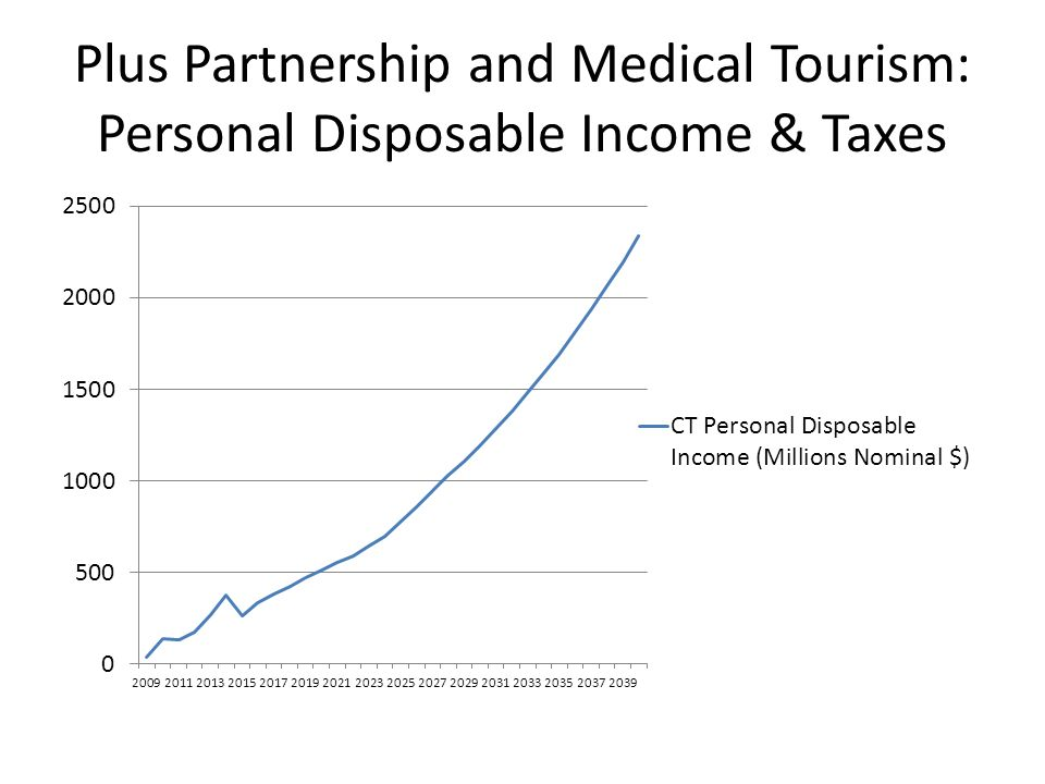 Plus Partnership and Medical Tourism: Personal Disposable Income & Taxes