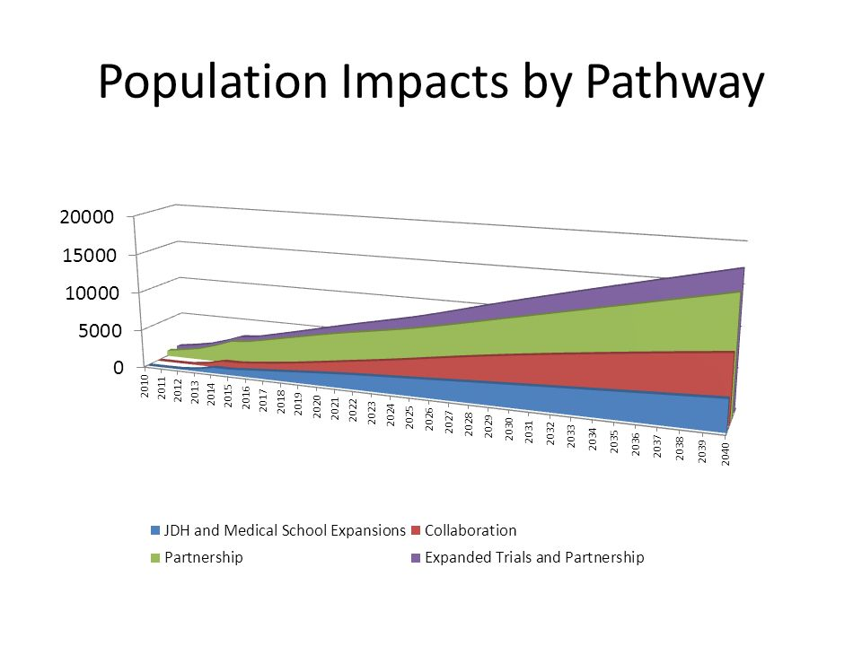 Population Impacts by Pathway