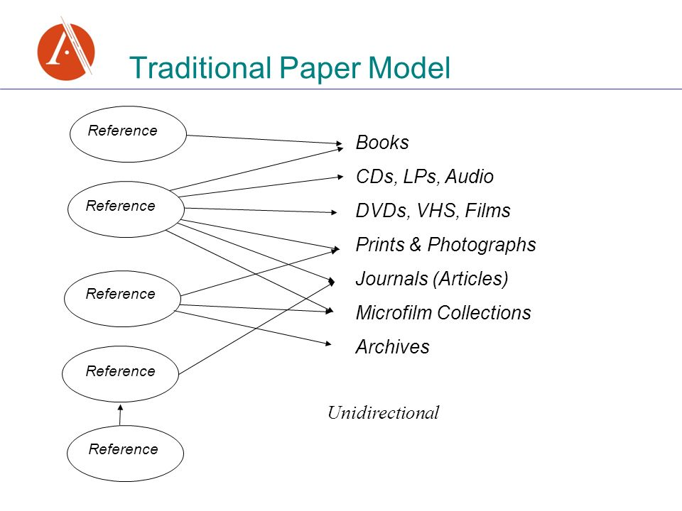 Traditional Paper Model Books CDs, LPs, Audio DVDs, VHS, Films Prints & Photographs Journals (Articles) Microfilm Collections Archives Reference Unidirectional