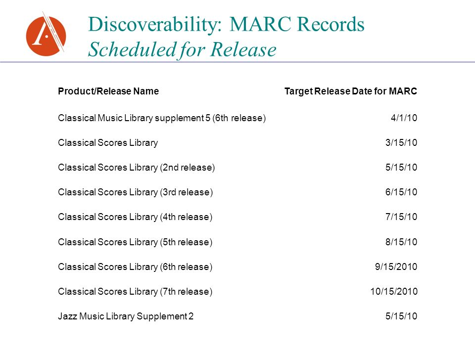Discoverability: MARC Records Scheduled for Release Product/Release NameTarget Release Date for MARC Classical Music Library supplement 5 (6th release)4/1/10 Classical Scores Library3/15/10 Classical Scores Library (2nd release)5/15/10 Classical Scores Library (3rd release)6/15/10 Classical Scores Library (4th release)7/15/10 Classical Scores Library (5th release)8/15/10 Classical Scores Library (6th release)9/15/2010 Classical Scores Library (7th release)10/15/2010 Jazz Music Library Supplement 25/15/10