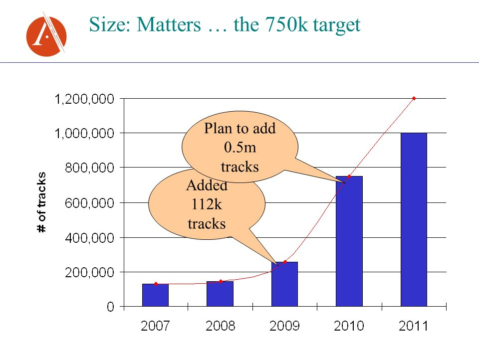 Size: Matters … the 750k target Added 112k tracks Plan to add 0.5m tracks