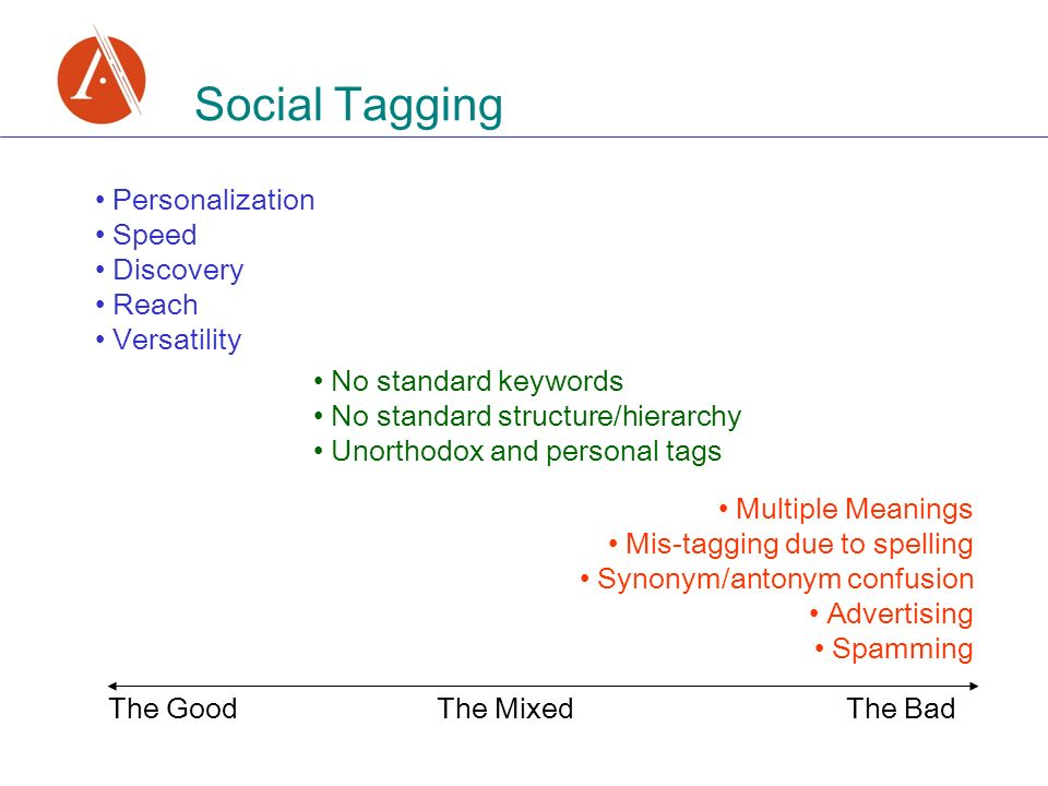 Social Tagging Personalization Speed Discovery Reach Versatility No standard keywords No standard structure/hierarchy Unorthodox and personal tags Multiple Meanings Mis-tagging due to spelling Synonym/antonym confusion Advertising Spamming The Good The BadThe Mixed