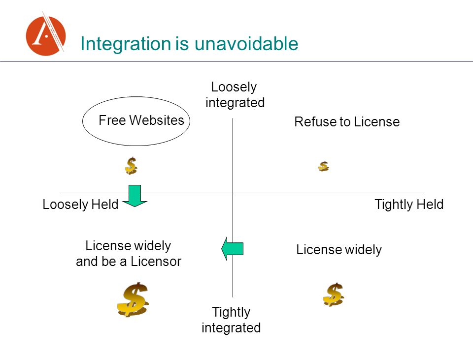 Integration is unavoidable Loosely Held Tightly Held Free Websites Loosely integrated Tightly integrated Refuse to License License widely License widely and be a Licensor