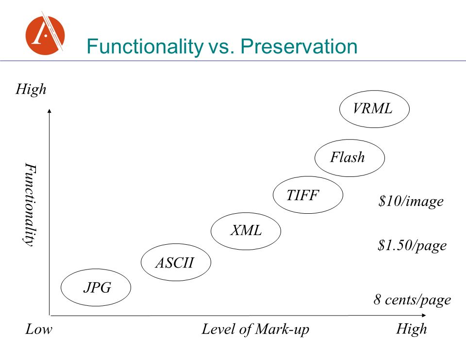 Functionality vs. Preservation Low High TIFF VRML Flash JPG High Functionality Level of Mark-up ASCII XML 8 cents/page $1.50/page $10/image
