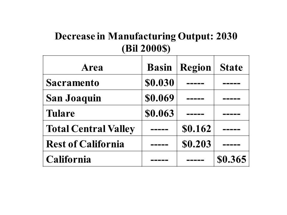 Decrease in Manufacturing Output: 2030 (Bil 2000$) AreaBasinRegionState Sacramento$0.030----- San Joaquin$0.069----- Tulare$0.063----- Total Central V