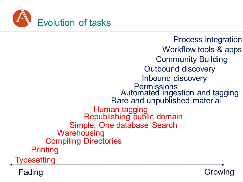Evolution of tasks Fading Growing Typesetting Printing Compiling Directories Simple, One database Search Rare and unpublished material Inbound discove