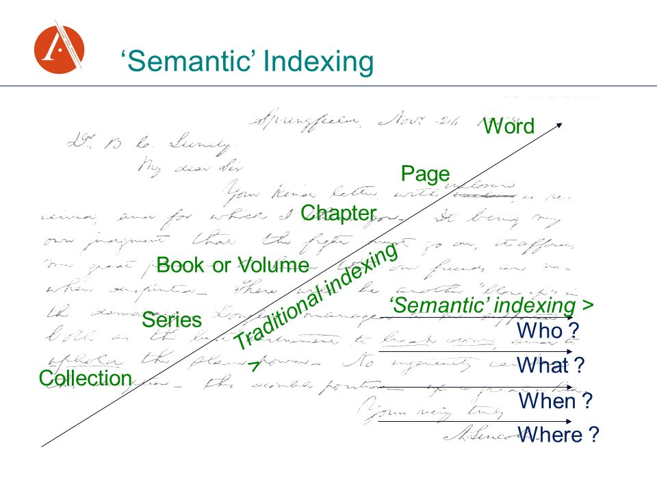 Semantic Indexing Collection Series Book or Volume Chapter Page Word Where ? When ? What ? Who ? Traditional indexing > Semantic indexing >