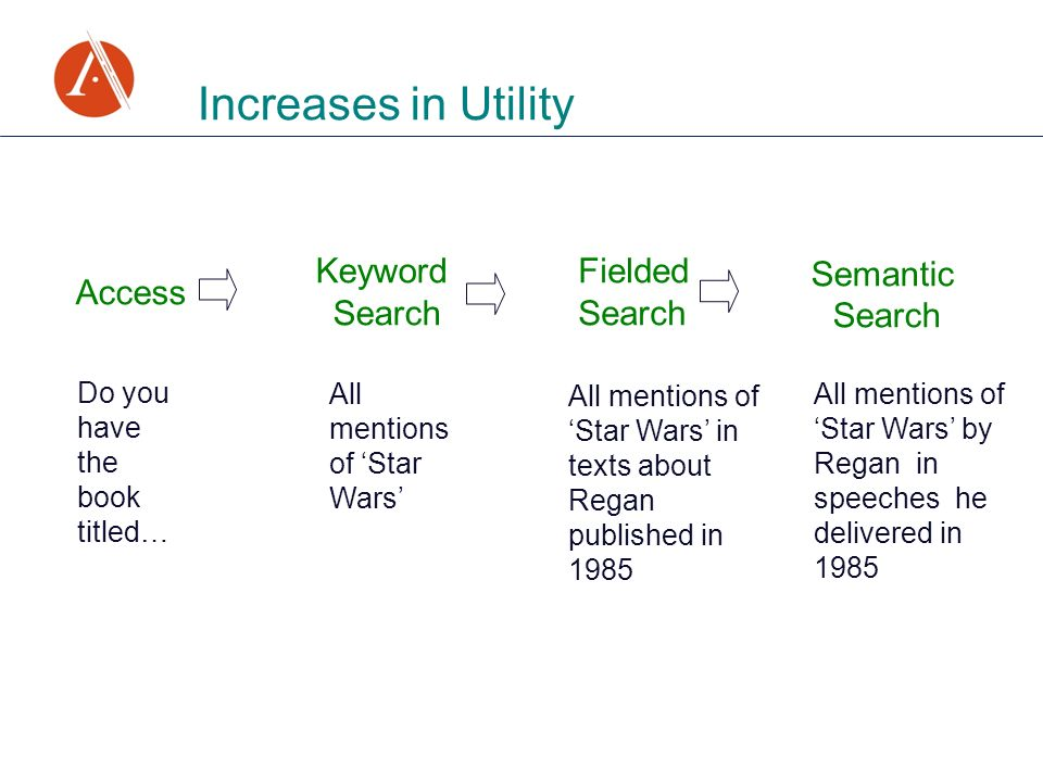 Increases in Utility Access Keyword Search Fielded Search Semantic Search Do you have the book titled… All mentions of Star Wars All mentions of Star