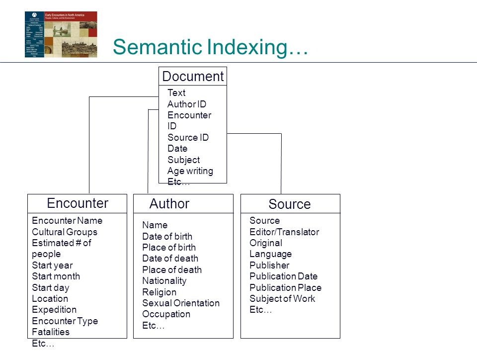 Semantic Indexing… Encounter Author Source Encounter Name Cultural Groups Estimated # of people Start year Start month Start day Location Expedition Encounter Type Fatalities Etc… Name Date of birth Place of birth Date of death Place of death Nationality Religion Sexual Orientation Occupation Etc… Source Editor/Translator Original Language Publisher Publication Date Publication Place Subject of Work Etc… Document Text Author ID Encounter ID Source ID Date Subject Age writing Etc…