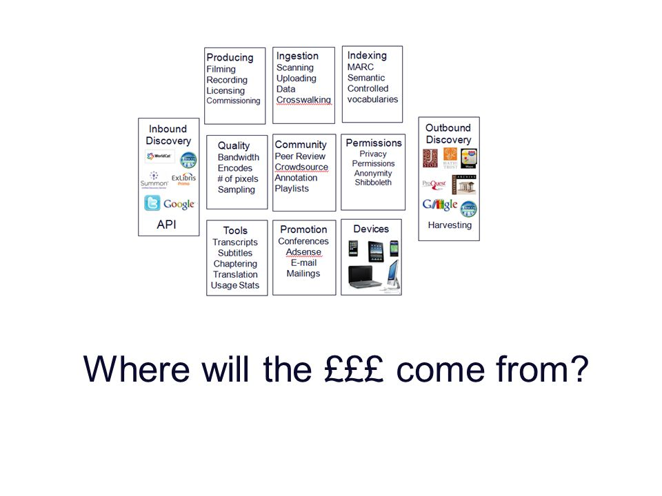 Where will the £££ come from?