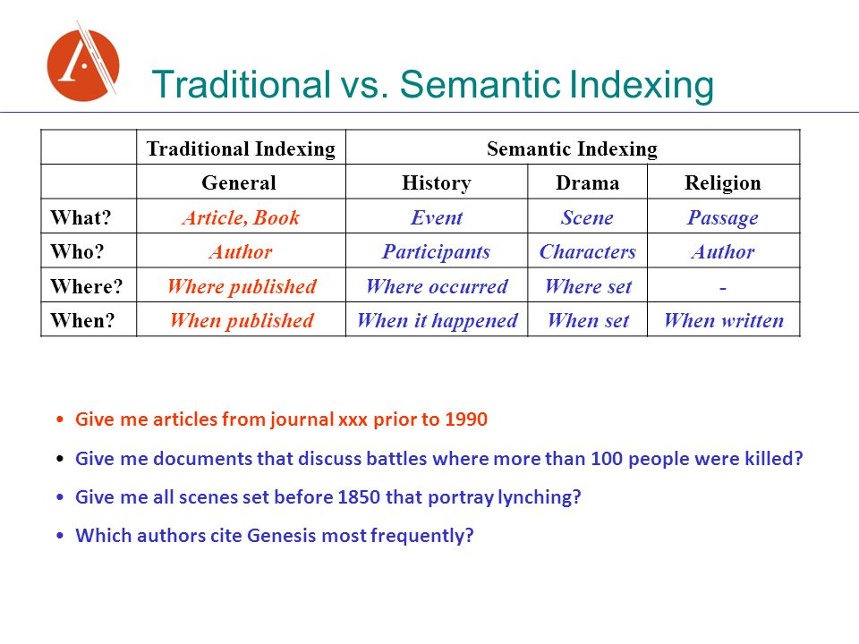 Traditional vs. Semantic Indexing Traditional IndexingSemantic Indexing General HistoryDramaReligion What?Article, BookEventScenePassage Who?AuthorPar