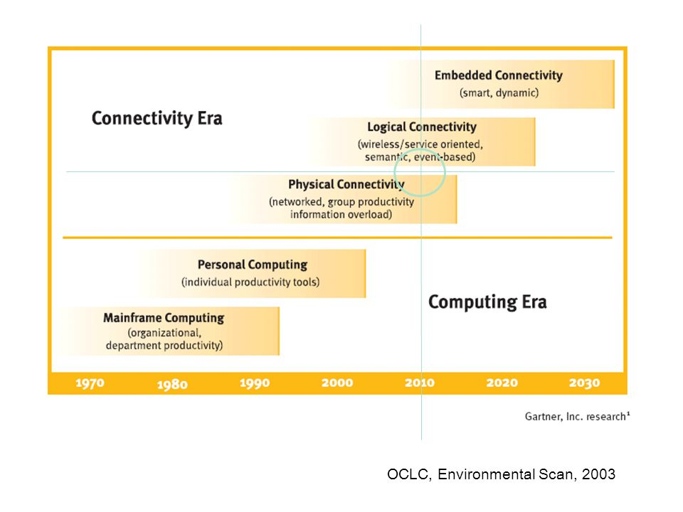 OCLC, Environmental Scan, 2003