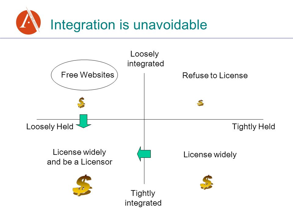 Integration is unavoidable Loosely Held Tightly Held Free Websites Loosely integrated Tightly integrated Refuse to License License widely License wide