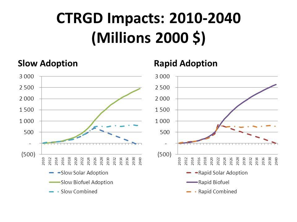 CTRGD Impacts: 2010-2040 (Millions 2000 $) Slow AdoptionRapid Adoption