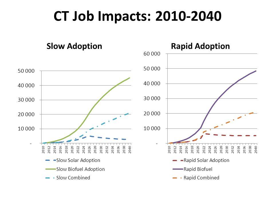 CT Job Impacts: 2010-2040 Slow AdoptionRapid Adoption