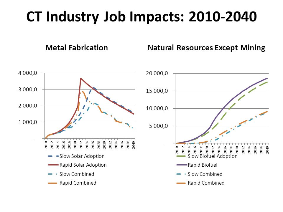 CT Industry Job Impacts: 2010-2040 Metal FabricationNatural Resources Except Mining