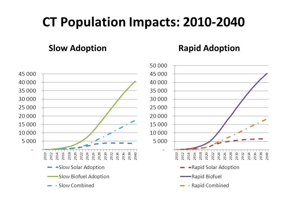 CT Population Impacts: 2010-2040 Slow AdoptionRapid Adoption