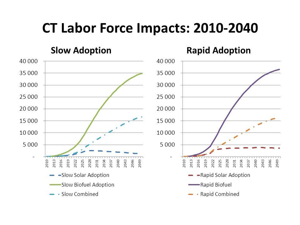 CT Labor Force Impacts: 2010-2040 Slow AdoptionRapid Adoption