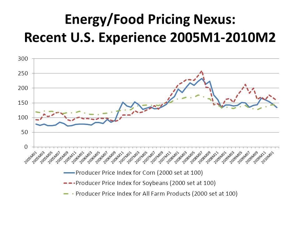Energy/Food Pricing Nexus: Recent U.S. Experience 2005M1-2010M2