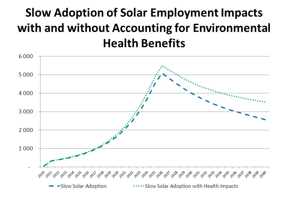 Slow Adoption of Solar Employment Impacts with and without Accounting for Environmental Health Benefits