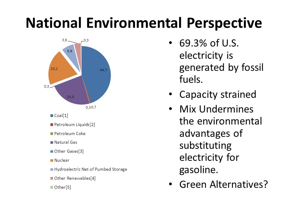 National Environmental Perspective 69.3% of U.S. electricity is generated by fossil fuels. Capacity strained Mix Undermines the environmental advantag