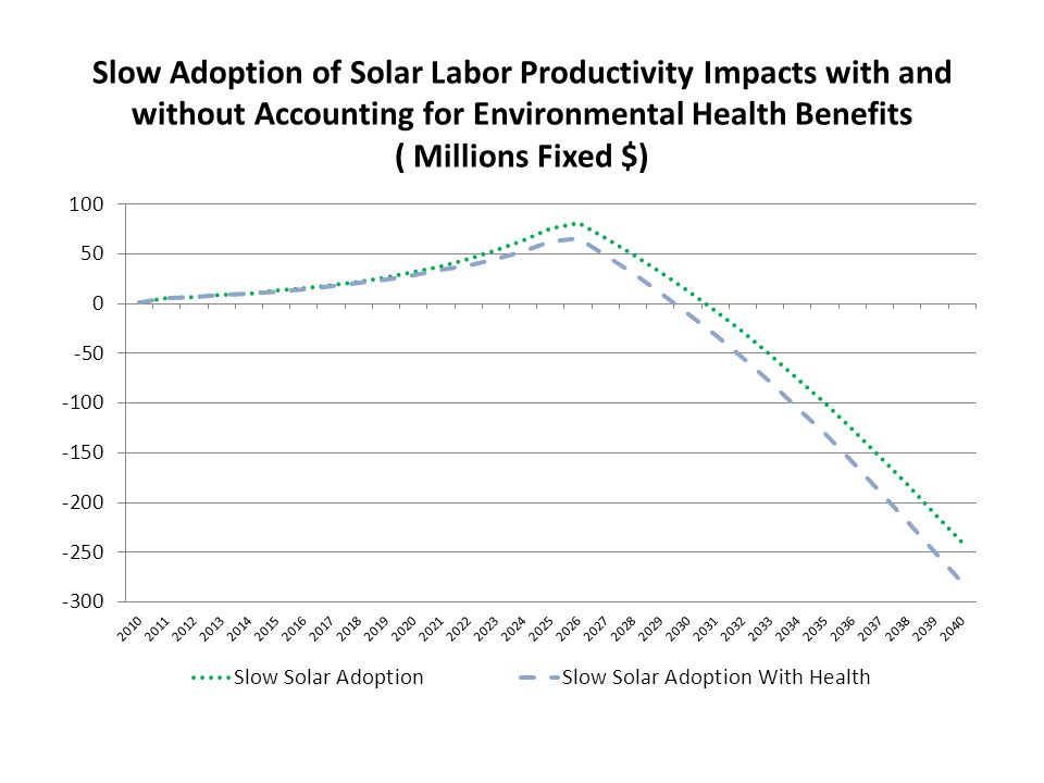Slow Adoption of Solar Labor Productivity Impacts with and without Accounting for Environmental Health Benefits ( Millions Fixed $)