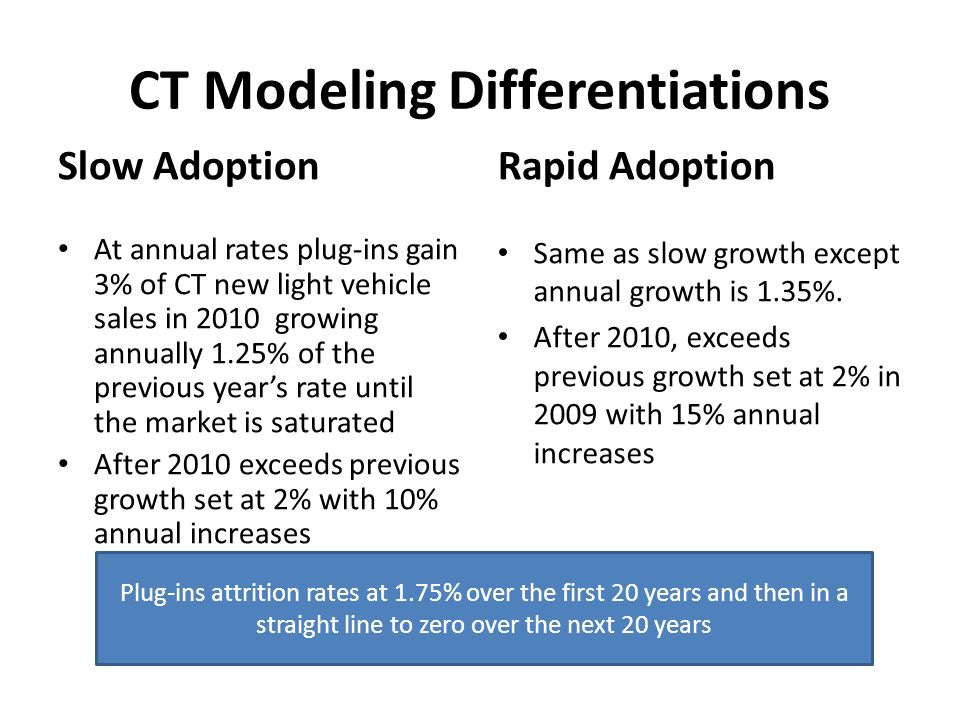 CT Modeling Differentiations Slow Adoption At annual rates plug-ins gain 3% of CT new light vehicle sales in 2010 growing annually 1.25% of the previous years rate until the market is saturated After 2010 exceeds previous growth set at 2% with 10% annual increases Rapid Adoption Same as slow growth except annual growth is 1.35%.