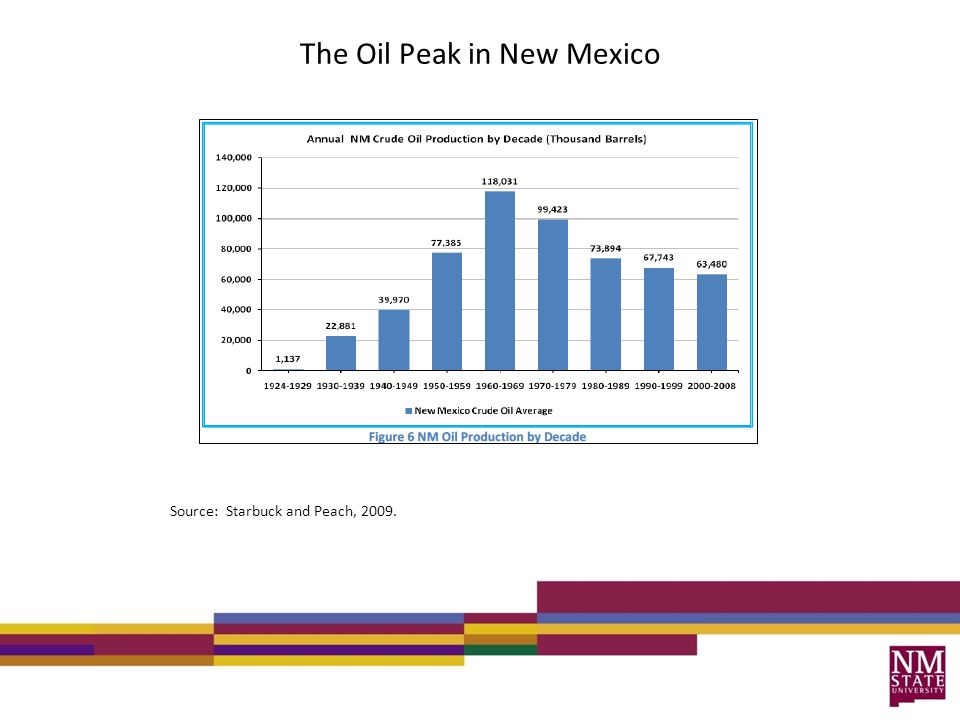 The Oil Peak in New Mexico Source: Starbuck and Peach, 2009.