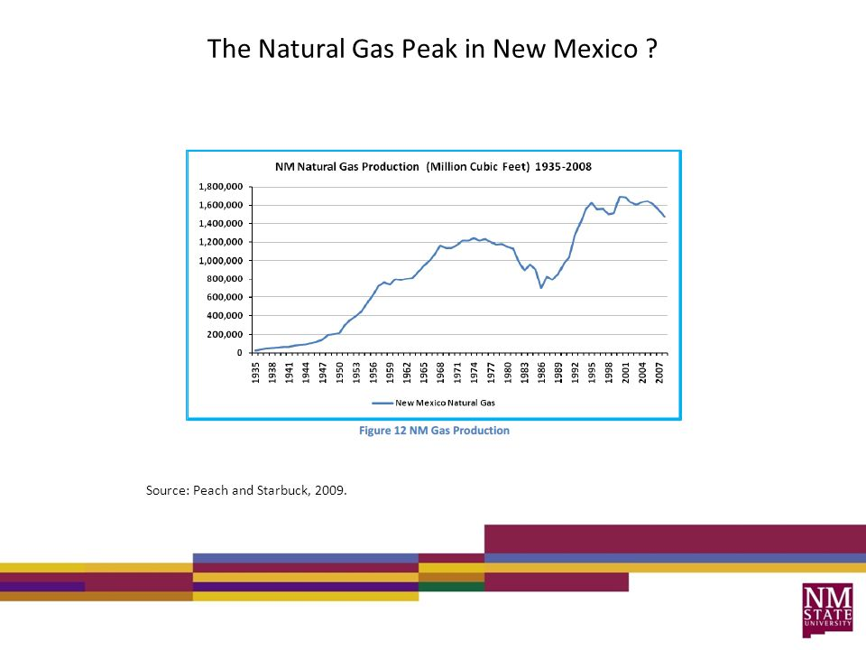 The Natural Gas Peak in New Mexico ? Source: Peach and Starbuck, 2009.