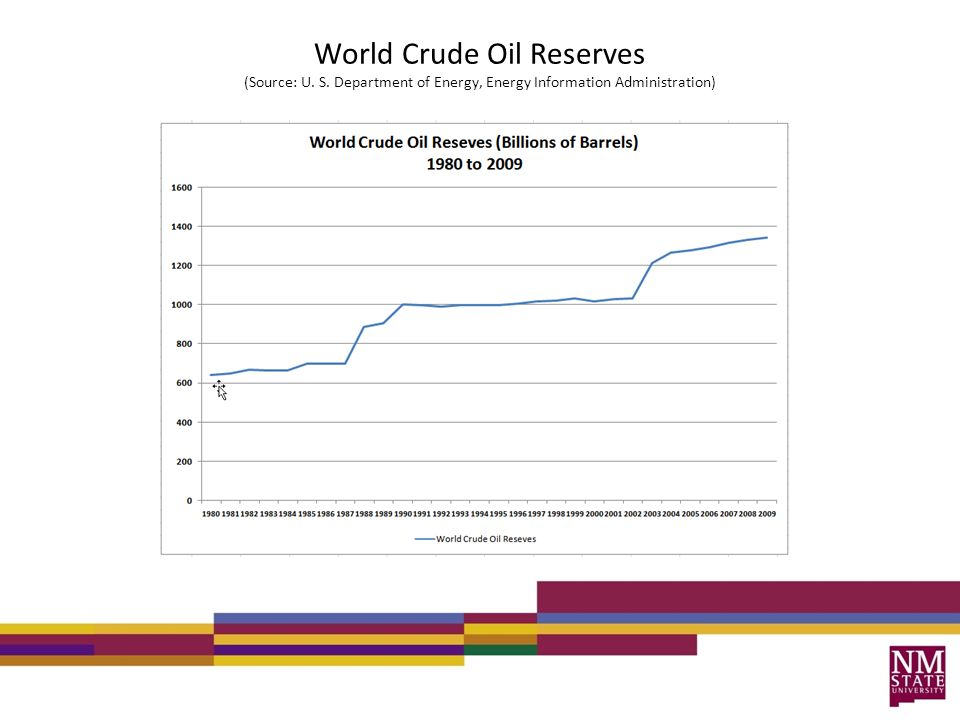 World Crude Oil Reserves (Source: U. S. Department of Energy, Energy Information Administration)